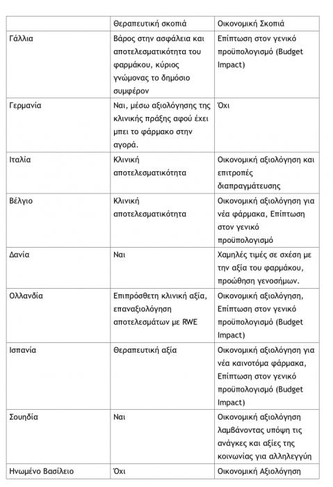 φάρμακα αξιολόγηση