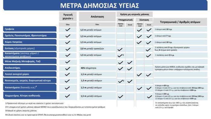 Οι επίσημες οδηγίες του υπουργείου Υγείας για το που φοράμε μάσκες! (Πίνακες) 1