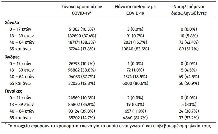 Covid-19 (31.07.'21) - ΚΥΚΛΑΔΕΣ (89) : ΜΥΚΟΝΟΣ 27, ΠΑΡΟΣ 23, ΝΑΞΟΣ 14, ΘΗΡΑ 10, ΤΗΝΟΣ 7, ΣΥΡΟΣ 5, ΑΝΔΡΟΣ 2, ΜΗΛΟΣ 1 - ΕΠΙΚΡΑΤΕΙΑ: 2.760 κρούσματα, 17 θάνατοι, 172 διασωληνωμένοι